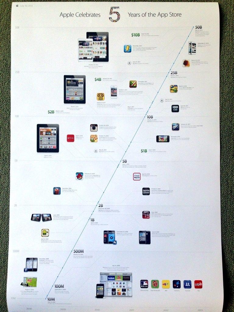 Der App Store von Apple wird fünf Jahre alt.