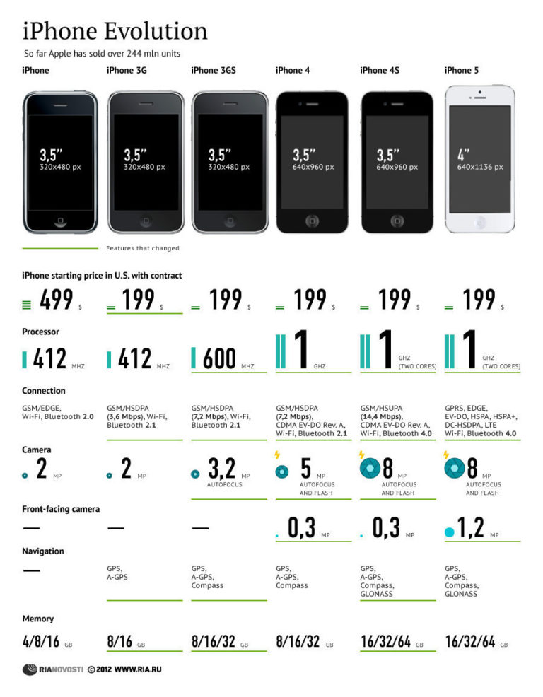 Evolution des iPhone