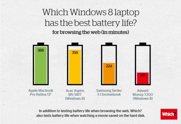 MacBook Windows 8